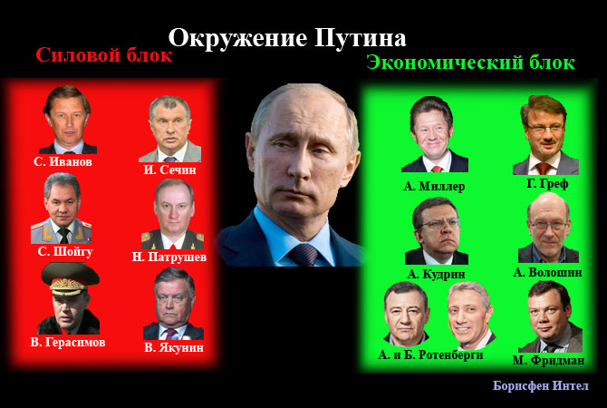 Groupings in V. Putin's environment