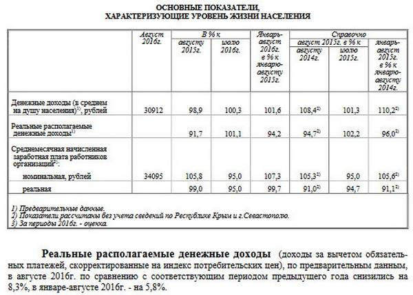 Acceleration of decrease in real incomes of the Russian population continues