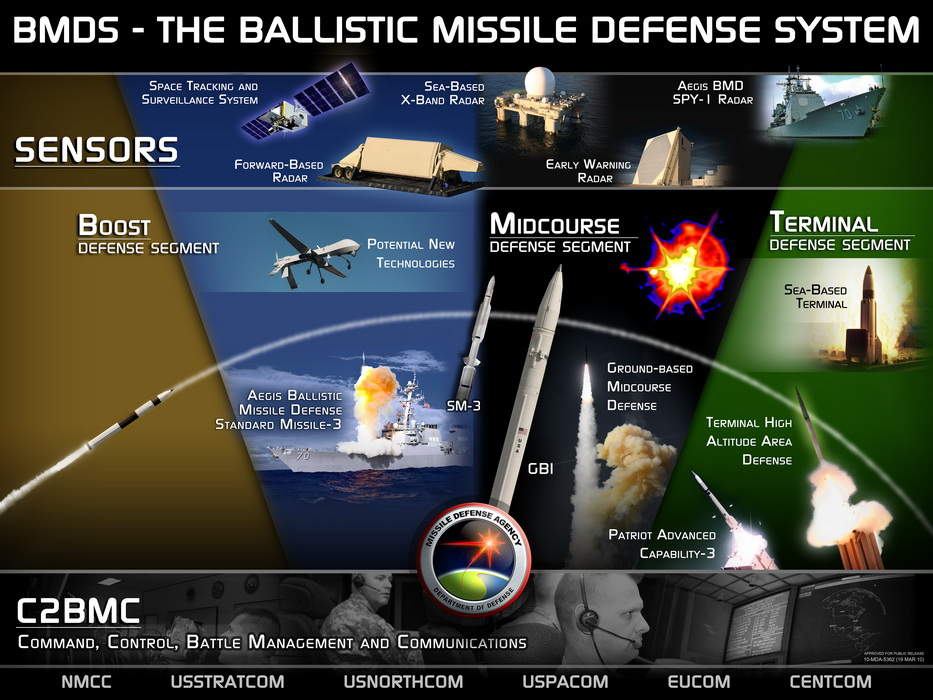 Review of Anti-Ballistic Missile (ABM) Systems