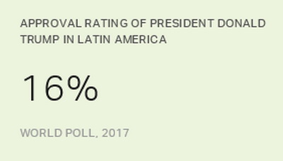 16 % in Latin America approve of Trump's job performance