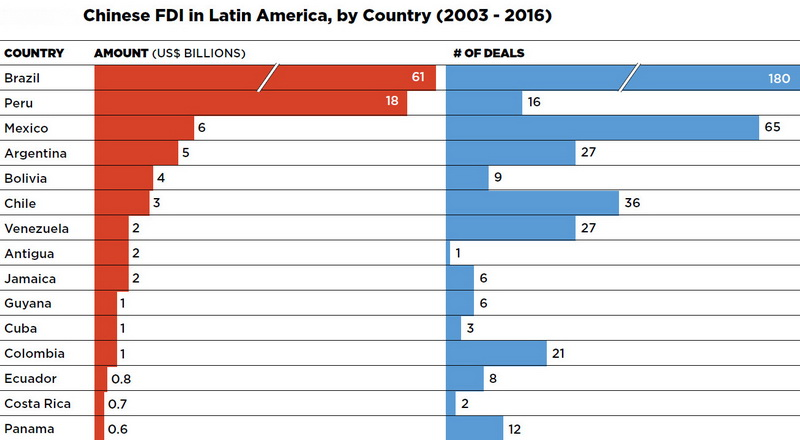 Chinese FDI in Latin America, by country (2003–2016)