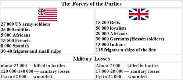The forces ans losses of the parties
