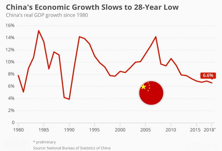 China's GDP growth rate fell to 6.6 %, the lowest in the last 28 years