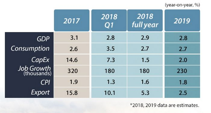 South Korea: 2018–2019 Economic Outlook