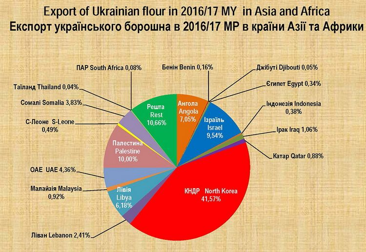 In 2016–2017 North Korea was one of the main importers of Ukrainian flour
