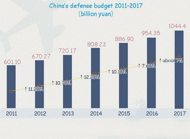 China's defense budget (2011–2017), billion yuan
