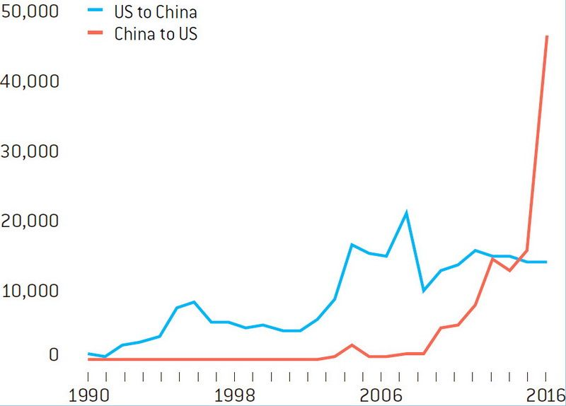 US-China bilateral foreign direct investments (FDI), USD million