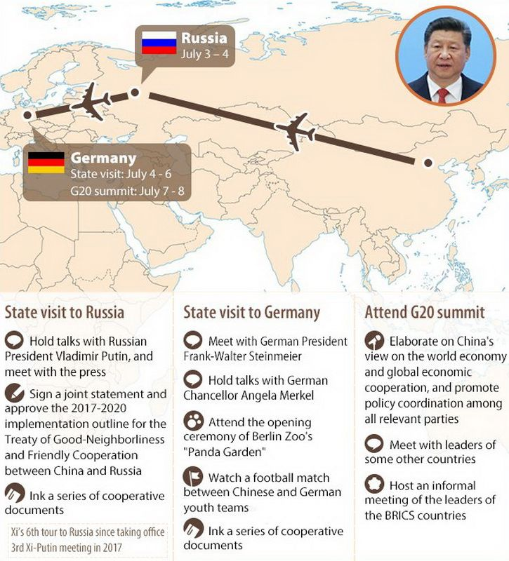 China's President Xi Jinping's visits to Russia and Germany
