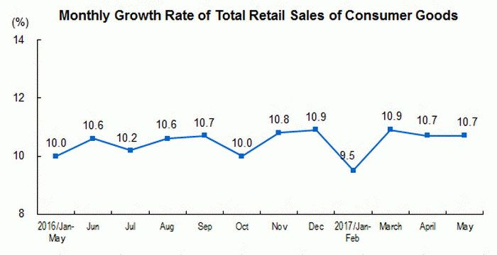 Monthly grow rate of total retail sales in China