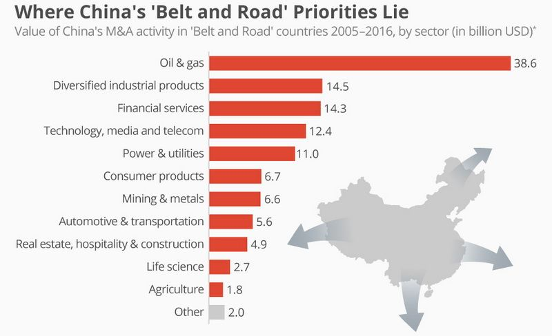 "Chinese direct investments in countries related to ""Belt and Road"""