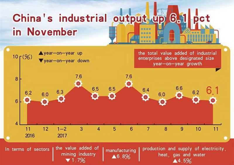 In November of 2017, industrial output in China grew by 6.1 %