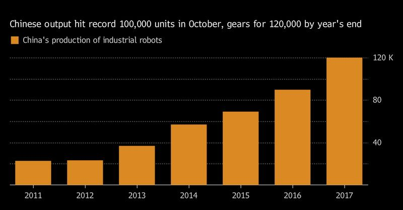 Within ten months of 2017, over 100,000 industrial robots were manufactured in China