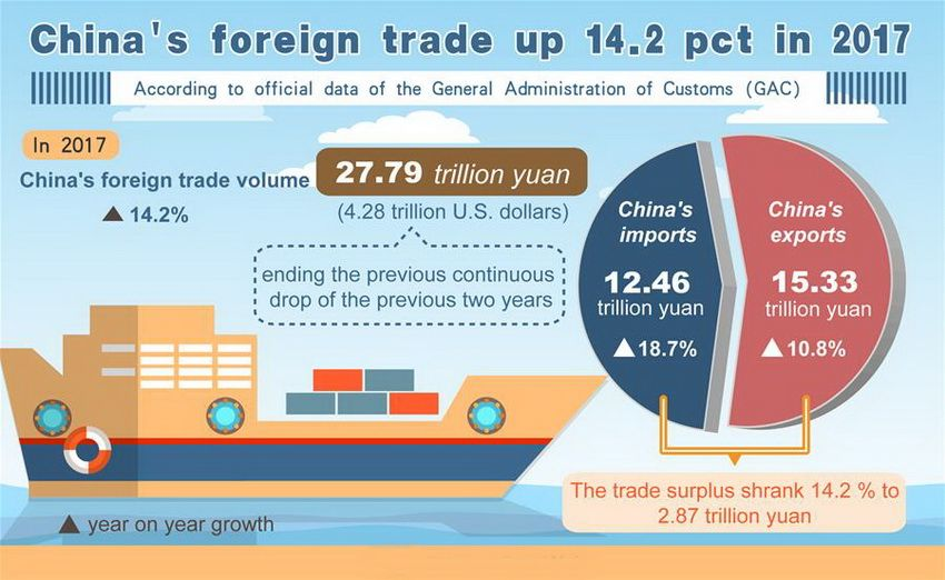 China's total volume of foreign trade up to 14.2 % in 2017