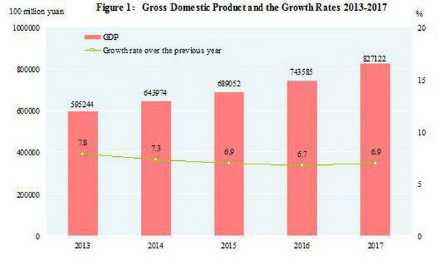 Gross domestic product and the growth rates of China in 2013–2017
