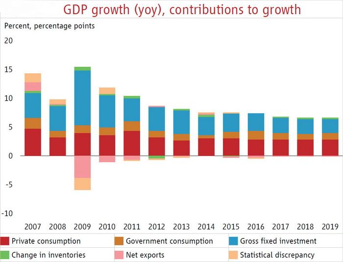 GDP growth in China
