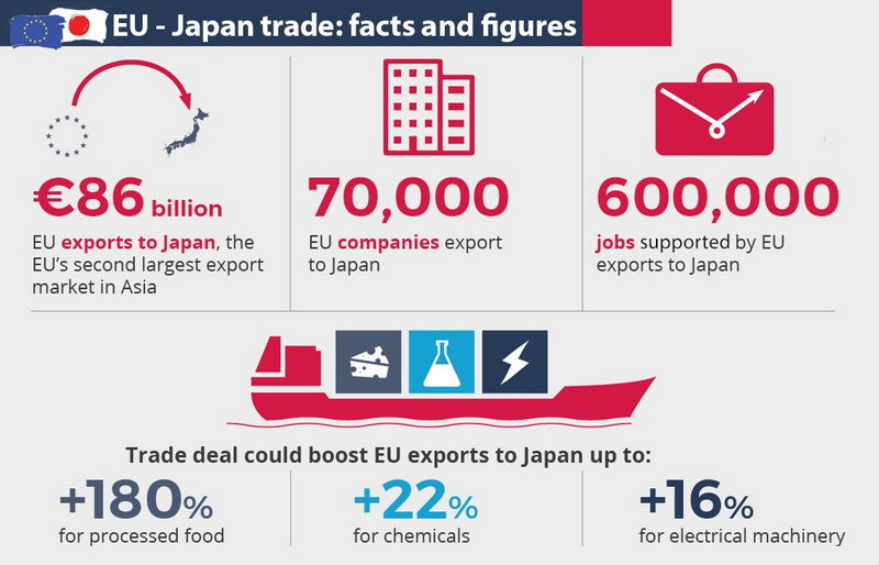 EU-Japan trade agreement: facts and figures