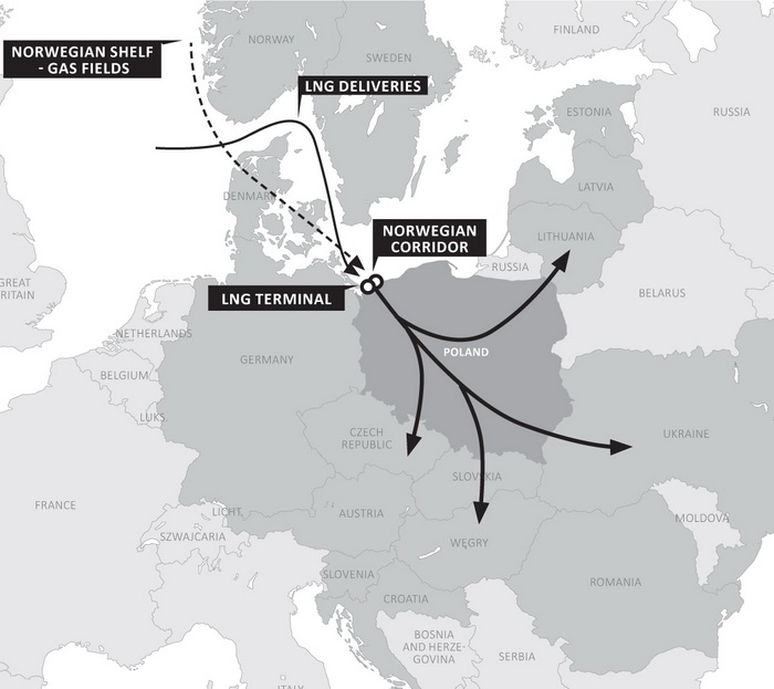Gas supplies from Norway and the United States through the territory of Poland