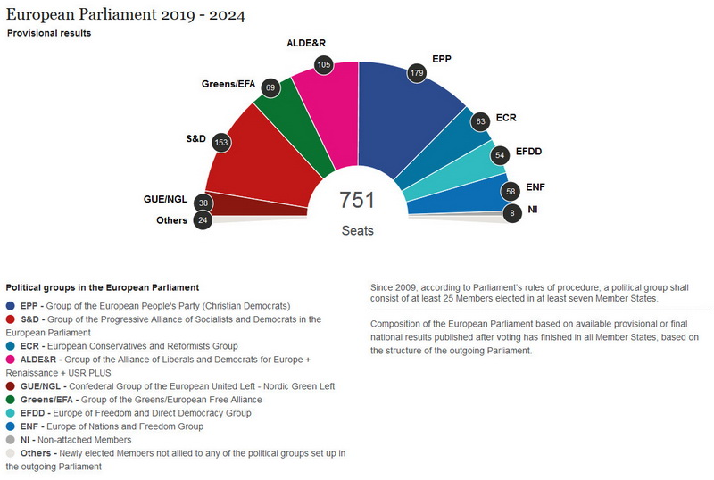 European Parliament 2019–2024. Provisional results