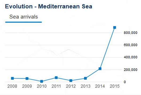The wave of migration to Europe through the Mediterranean in 2015