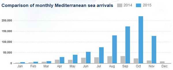 Comparison of monthly Mediterranean sea arrivals