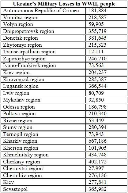 Ukraine's Military Losses in WWII, people