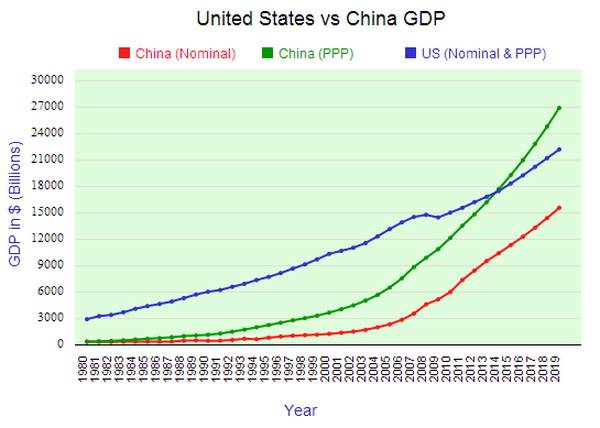 Comparing United States and China by GDP