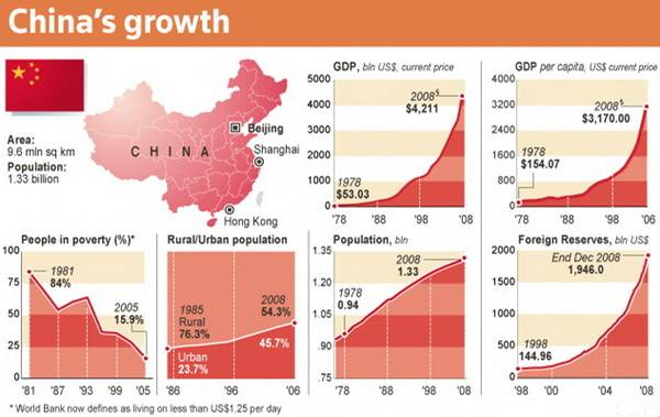 The rapid growth of China's economy since late 1970's