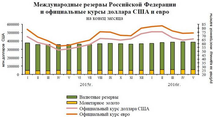 International Reserves of the Russian Federation