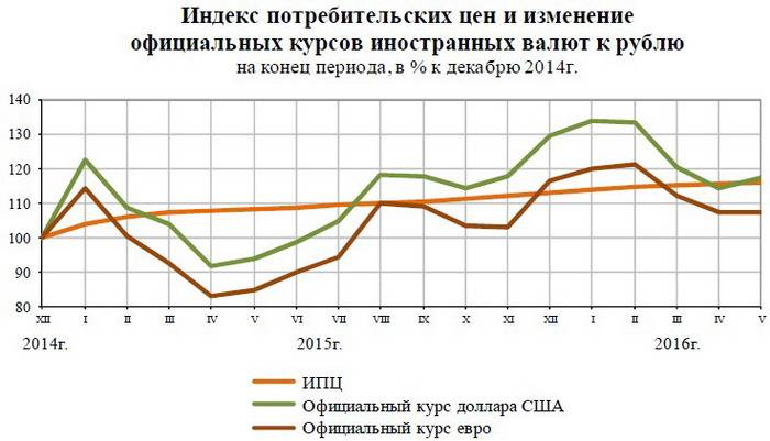 Consumer price index in the Russian Federation