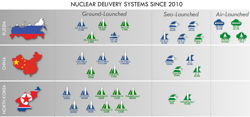 The development and deployment of the new missile-nuclear systems by the Russia, China and North Korea since 2010