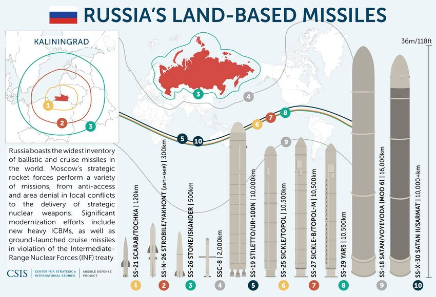 Russia's missile and nuclear capabilities