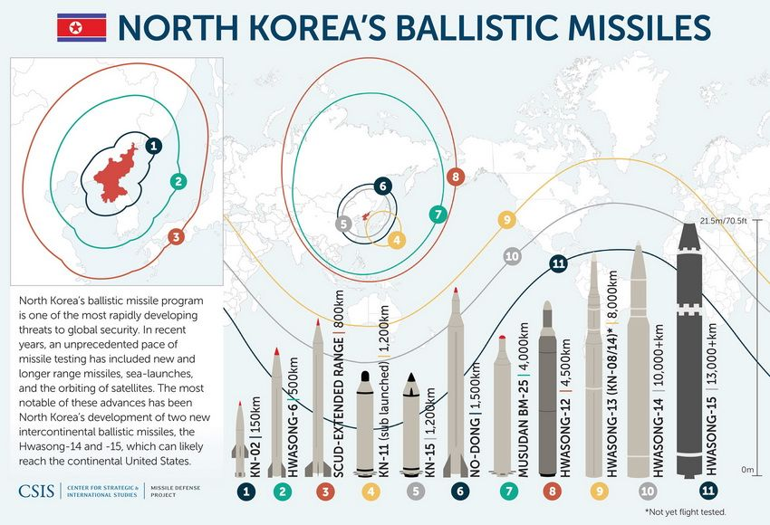 North Korean's missile and nuclear capabilities