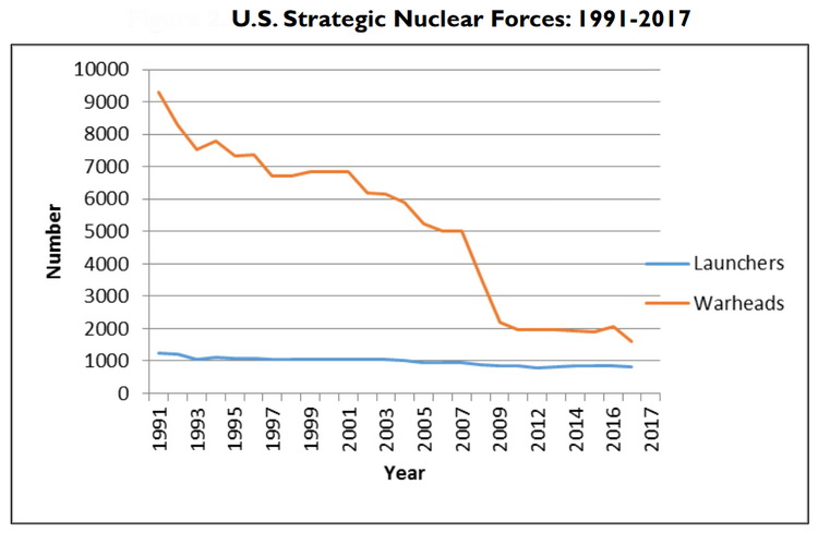 Reduction of the US Strategic Nuclear Forces past years