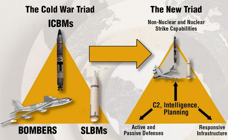 Concept for the updated US Nuclear Triad