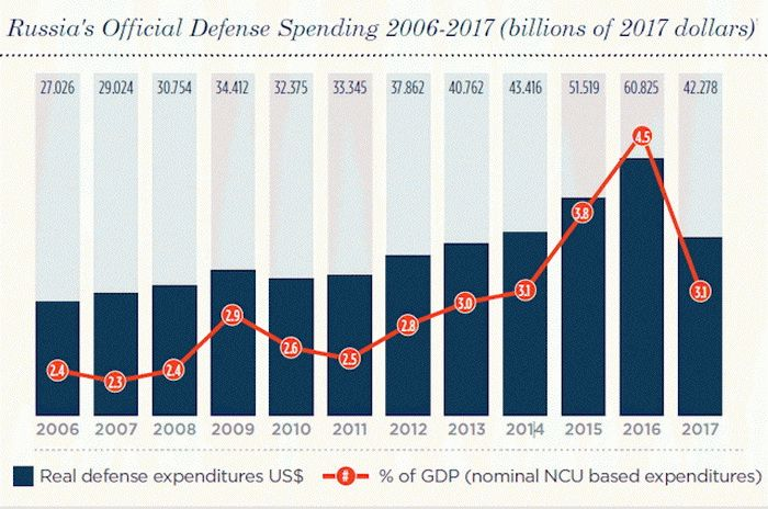 Due to economic problems, Russia has been systematically reducing military spending