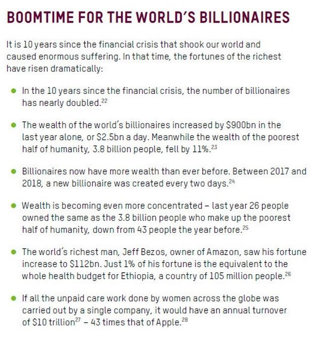 In 2018, the billionaires' wealth have grown by 900 billion US dollars, while the resources of the poorest half of humanity decreased by 11 %
