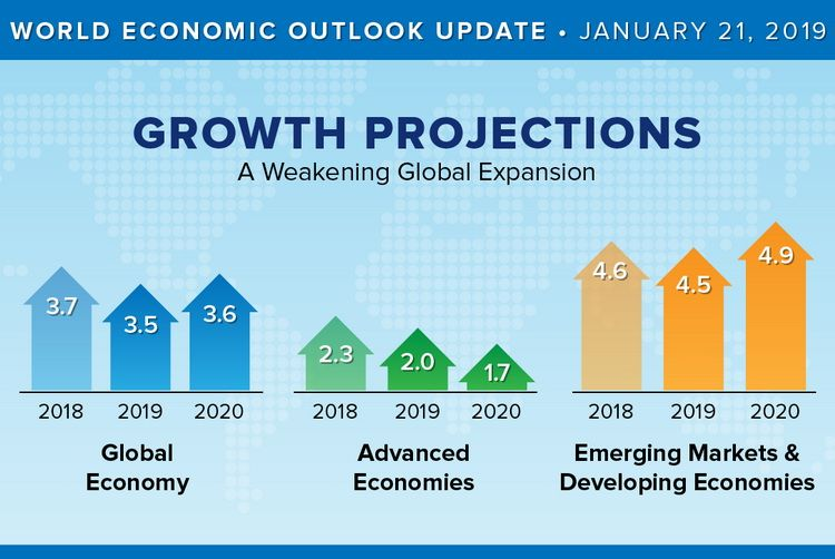 The International Monetary Fund has revised downward its Economic Outlook for 2019–2020
