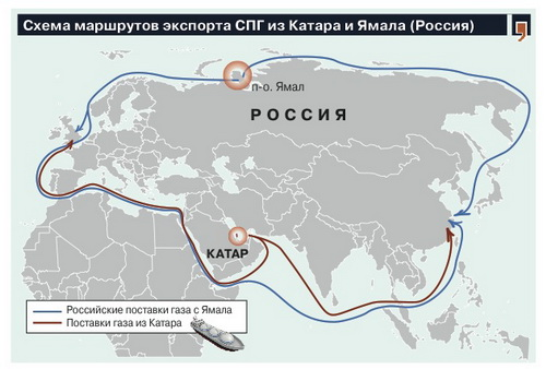 Scheme of routes LNG exports from Qatar and Yamal