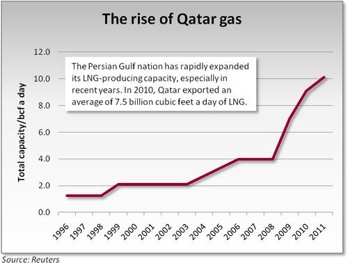 Qatar boosted LNG production by 80 milliard cubic meters per year for 10 years
