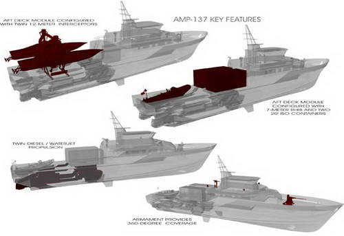 Project image of a patrol boat of Project AMP-137 for the Iraqi Navy with various embodiments of the payload project image of a patrol boat of Project AMP-137 for the Iraqi Navy with various embodiments of the payload