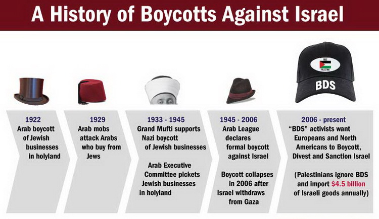 A history of boycotts against Israel