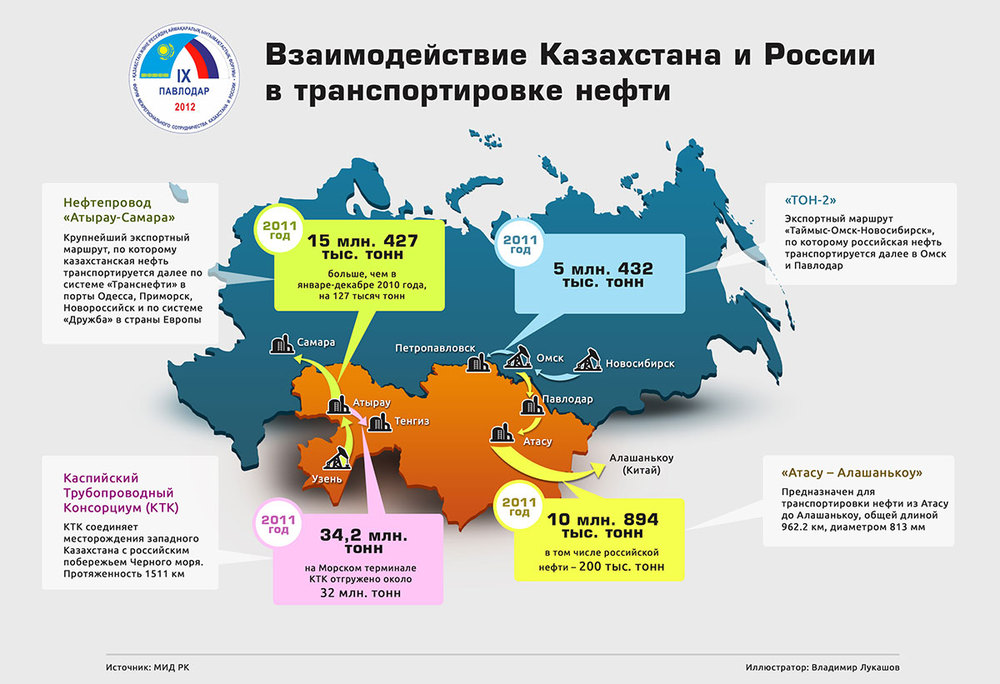 Cooperation between Kazakhstan and Russia in transportation of crude oil