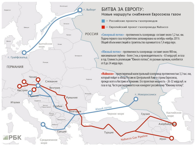 Battle for Europe, new EU gas supply routes