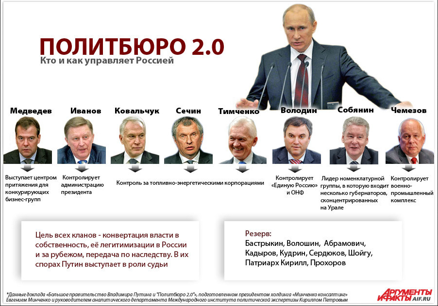 8 friends of Putin. Instead of tandem in Russia there is politburo now