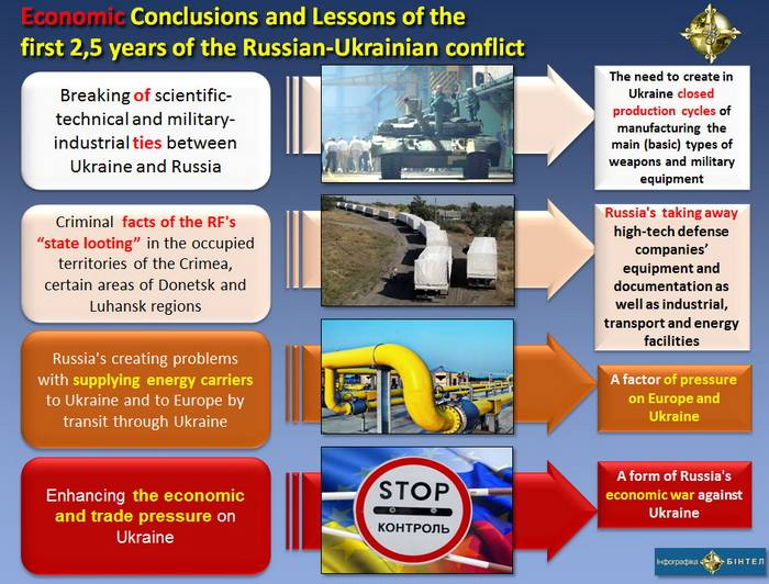 Economic (Military-Economic, Energy, Trade-Economic) Conclusions and Lessons