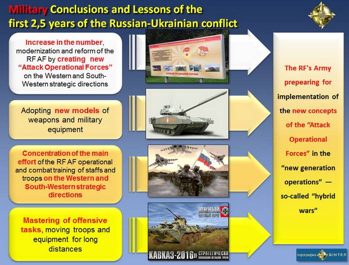 Military (Military-Strategic, Tactical, Military, Military-Technical) Conclusions and Lessons