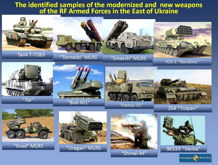 The identified samples of the modernized and  new weapons of the RF Armed Forces in the East of Ukraine