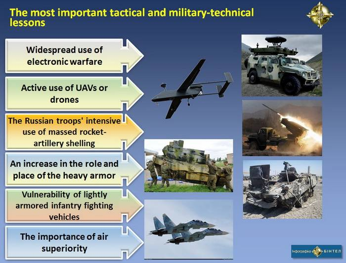 The most important tactical and military-technical lessons