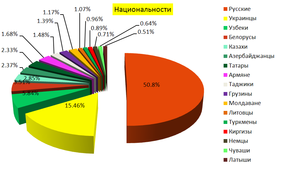 Ethnic composition of the USSR at the 1989 census