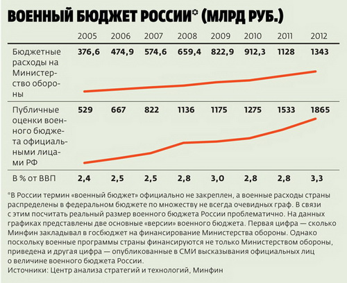 Military budget of Russian Federation (billion rubles)
